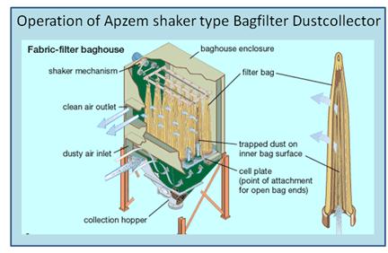 Bag Filter Baghouse Ust Collectors Apzem India