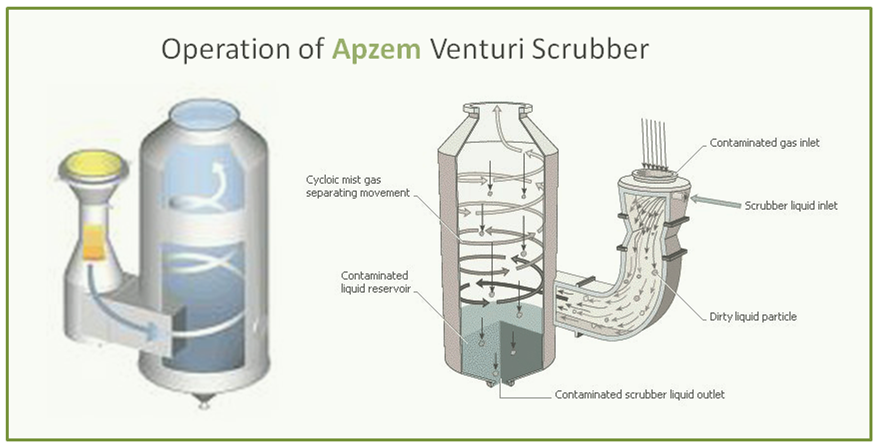 Venturi Scrubber Design and Manufacturer | Apzem, India